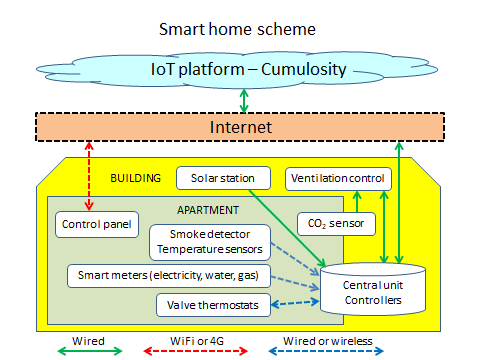 Sonderborg Smart Home Solution