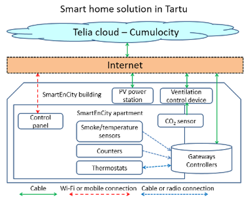 Tartu_smart-home-solution